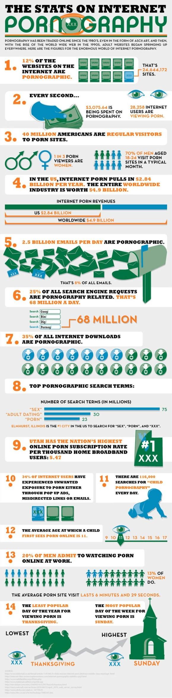 porn_infographic